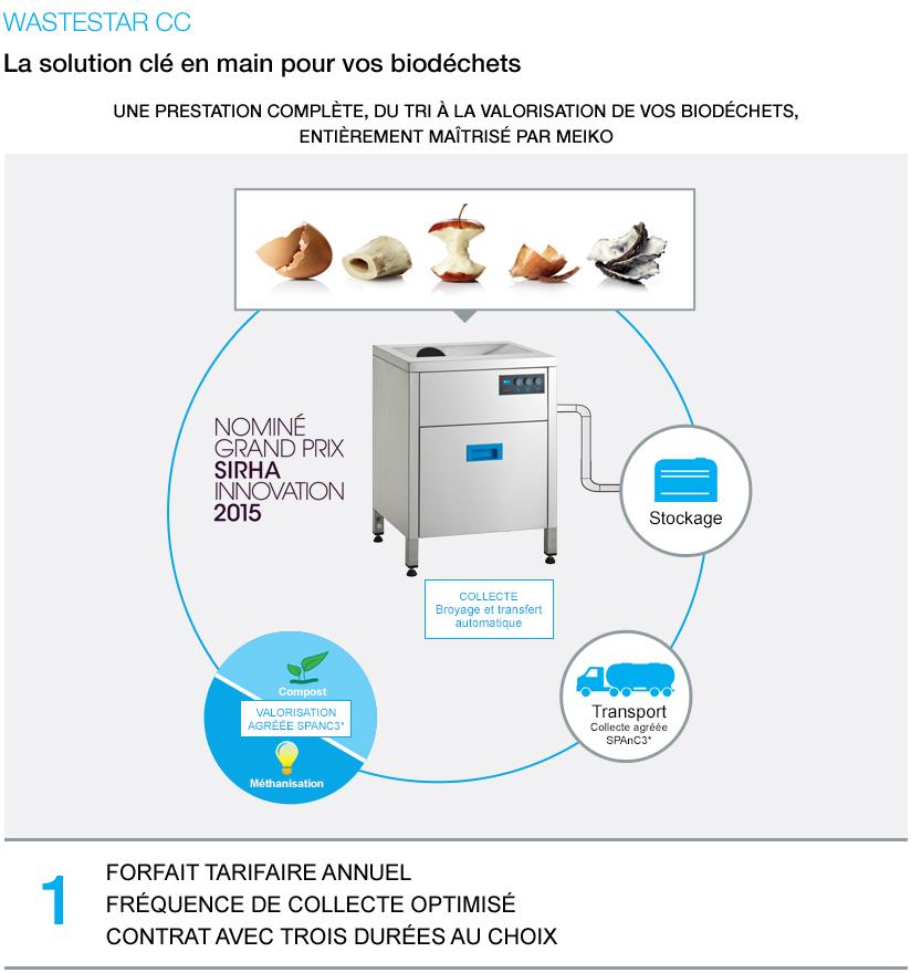 Wastestar cc, La solution clé en main pour vos biodéchets, Une prestation complète, du tri à la valorisation de vos biodéchets, entièrement maîtrisé par MEIKO, Forfait tarifaire annuel fréquence de collecte optimisé contrat avec trois durées au choix